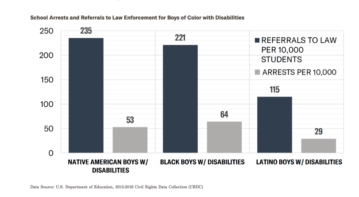 School Arrests and Referrals to Law Enforcement for Boys of Color with Disabilities